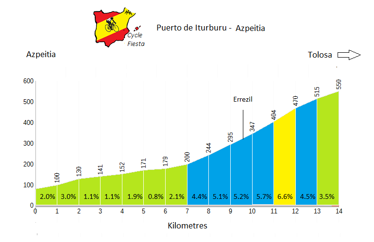 Iturburu - Azpeitia - Cycling Profile