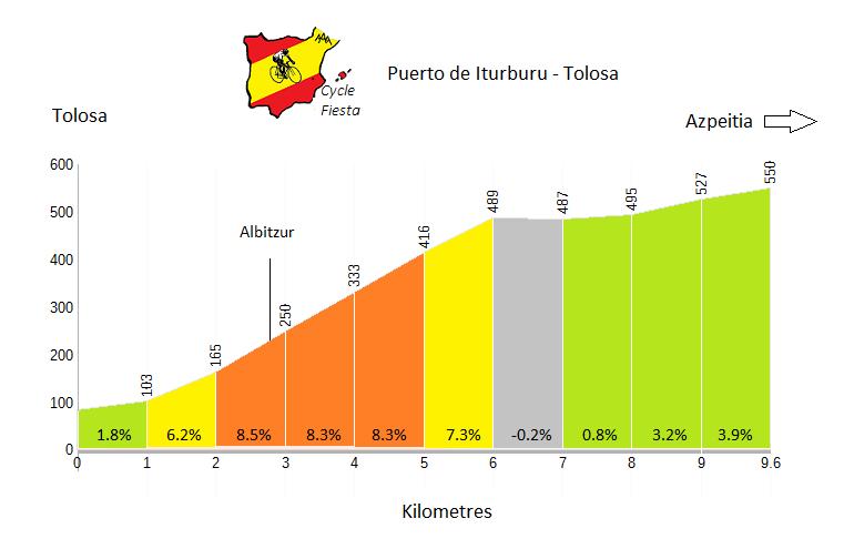 Iturburu - Tolosa - Cycling Profile