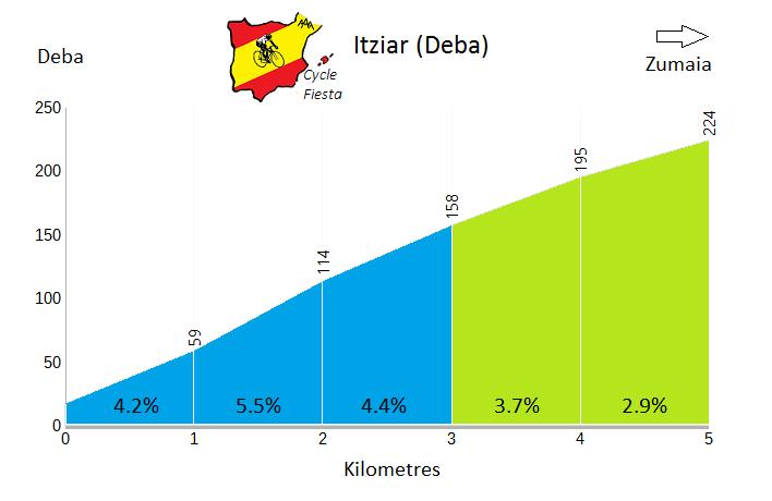 Itziar - Deba - Cycling Profile