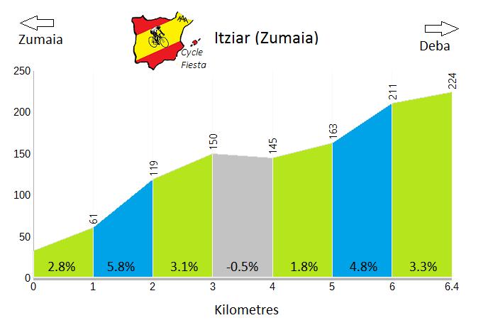 Itziar - Zumaia - Cycling Profile