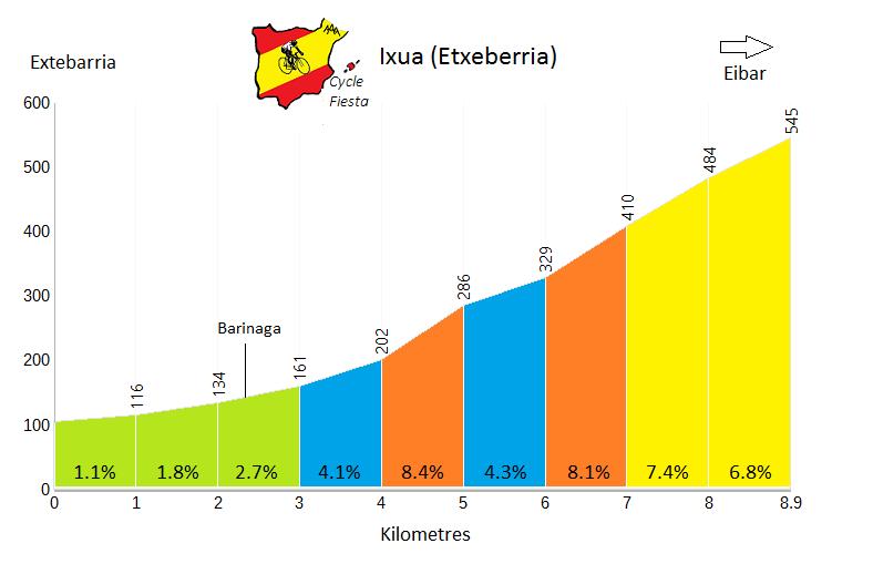 Ixua - Etxebarria - Cycling Profile