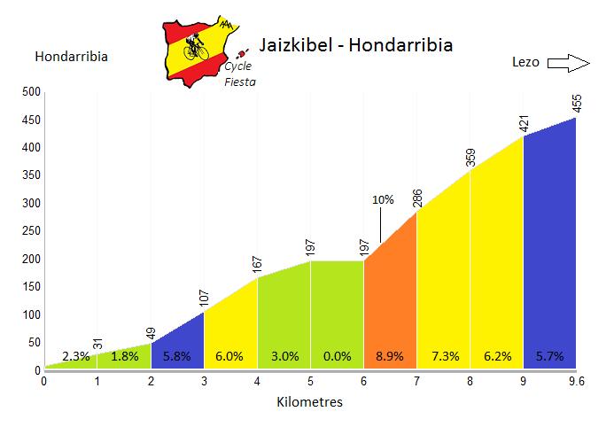 Jaizkibel Profile - Hondarribia