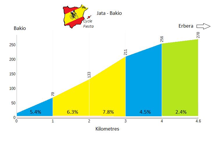 Jata - Bakio - Cycling Profile