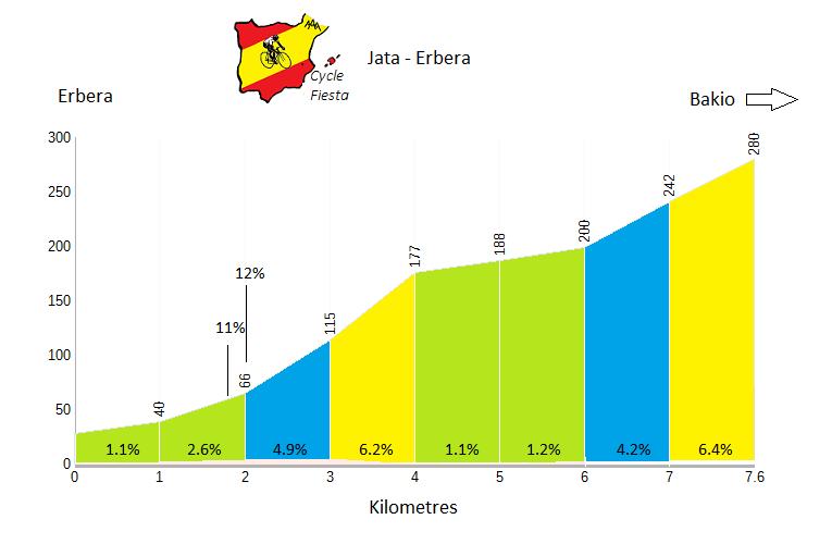 Jata - Erbera - Cycling Profile