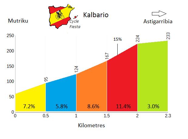 Kalbario - Mutriku - Cycling Profile