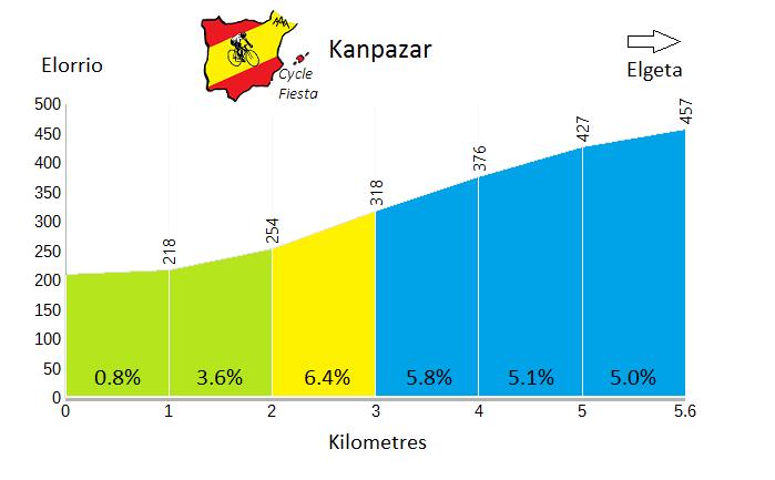 Kanpazar - Elorrio - Cycling Profile