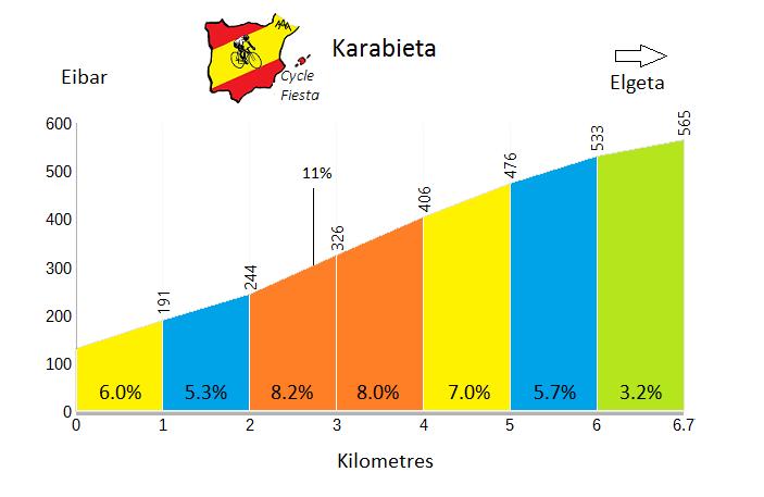 Karabieta - Eibar - Cycling Profile
