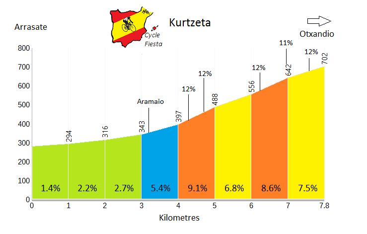 Kurtzeta - Arrasate - Cycling Profile