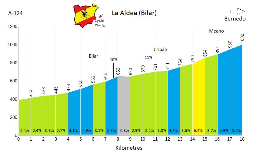 La Aldea - Bilar - Cycling Profile