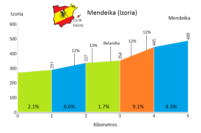 Mendeika - Izoria - Cycling Profile