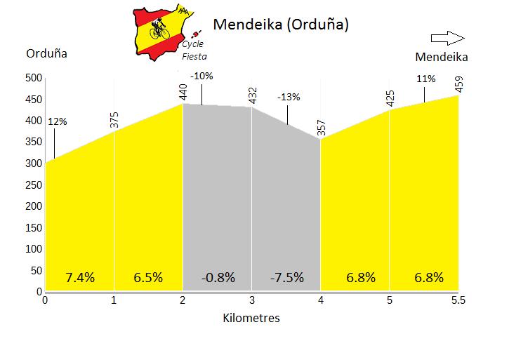 Mendeika - Orduña - Cycling Profile