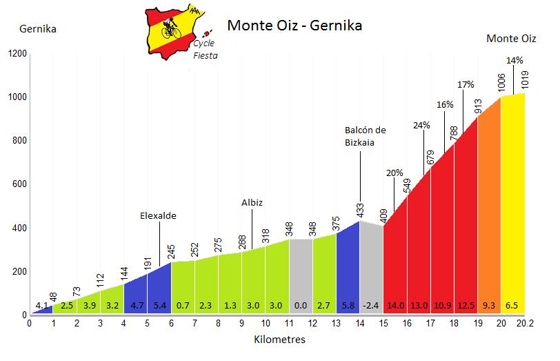 Monte Oiz Profile - Gernika