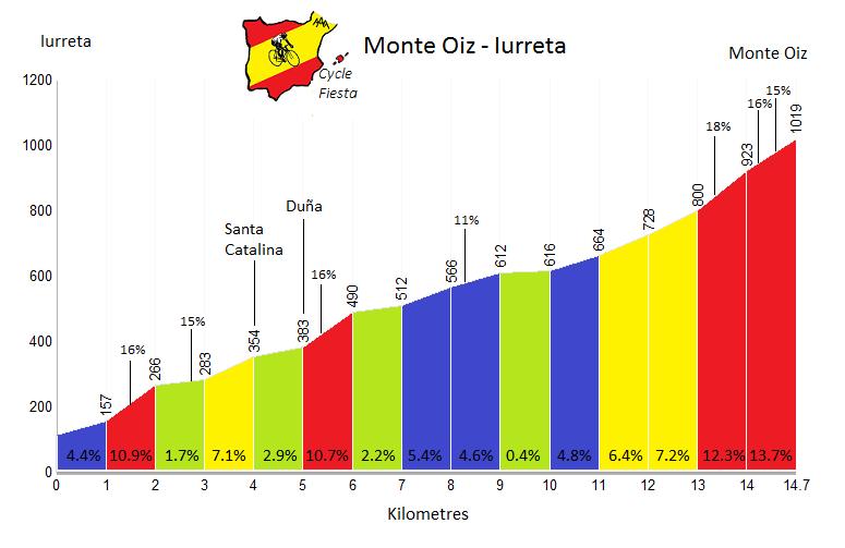 Monte Oiz Profile - Iurreta