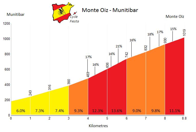 Monte Oiz - Munitibar - Cycling Profile