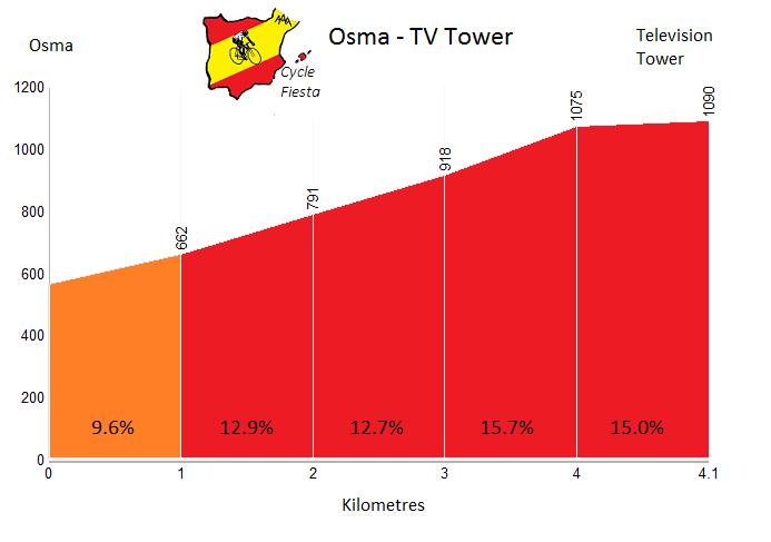 Osma - Osma - Cycling Profile