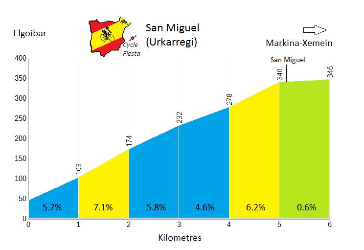 Urkarregi - Elgoibar - Cycling Profile