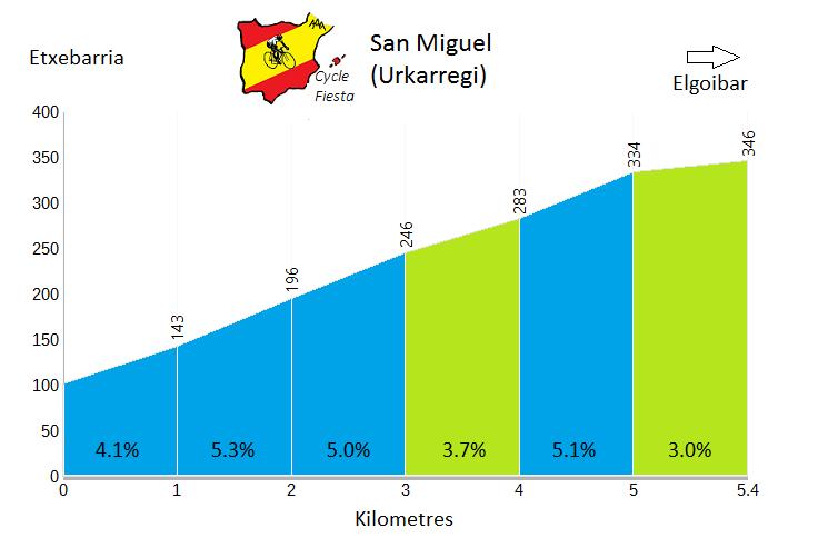 Urkarregi - Etxebarria - Cycling Profile