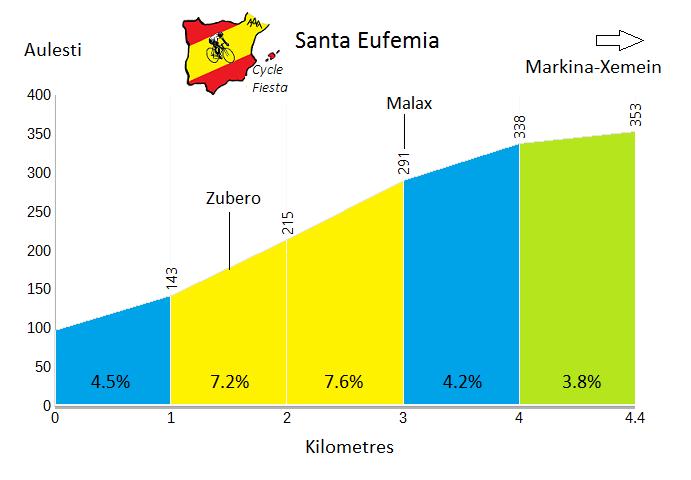 Santa Eufemia - Aulesti - Cycling Profile