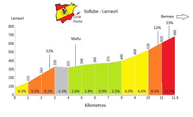 Sollube - Larrauri - Cycling Profile