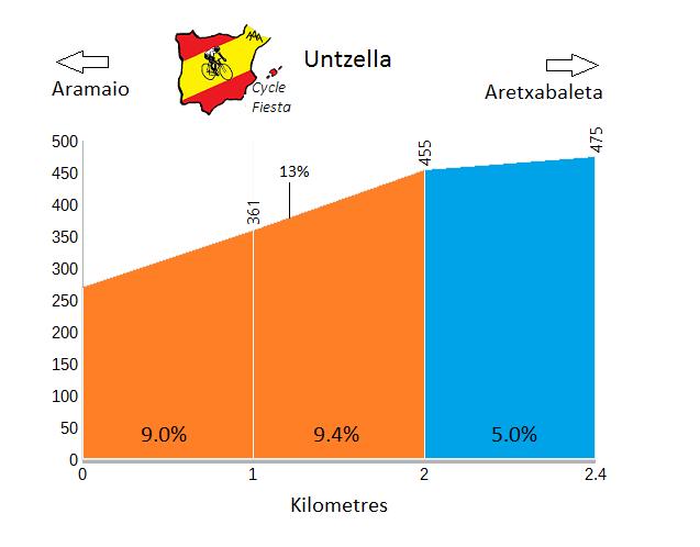 Untzella - Aramaio - Cycling Profile