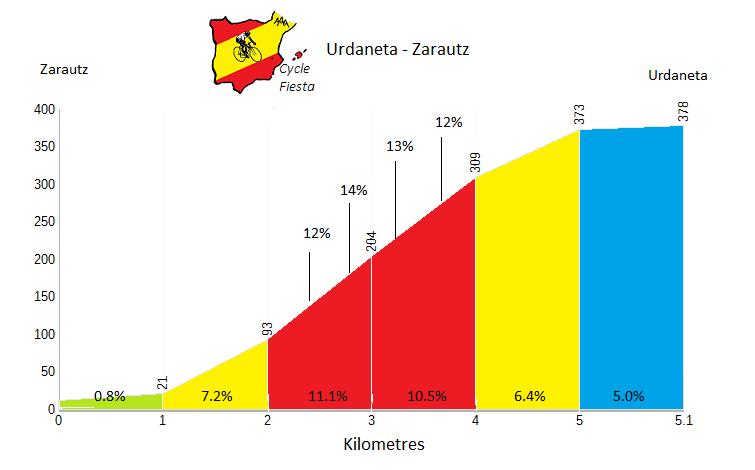 Urdaneta - Zarautz - Cycling Profile