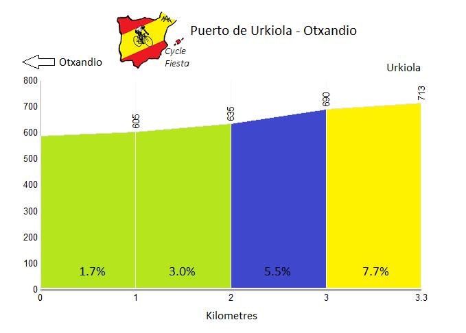 Urkiola - Otxandio - Cycling Profile