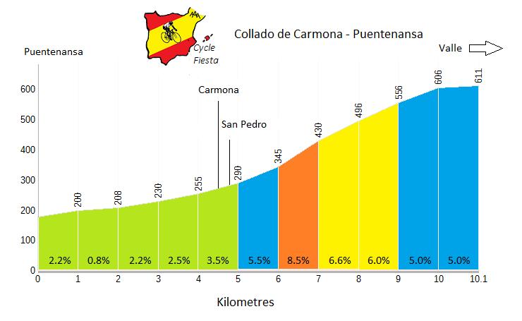 Collado de Carmona - Puentenansa - Cycling Profile