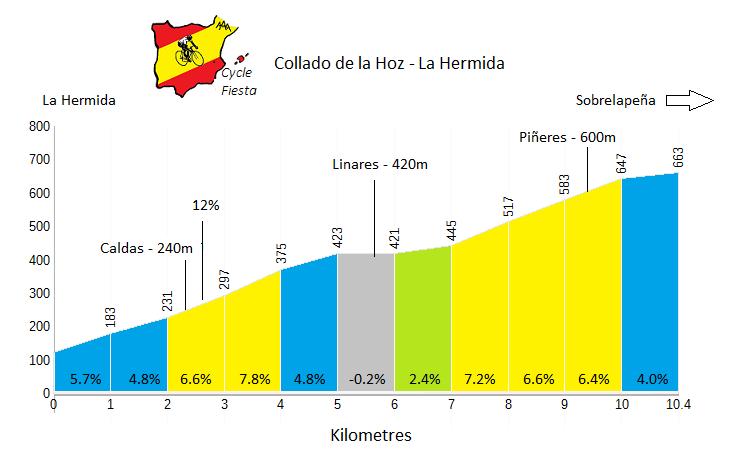 Collado de la Hoz - La Hermida - Cycling Profile