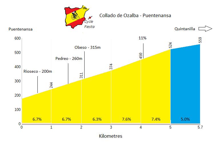 Collado de Ozalba - Puentenansa - Cycling Profile