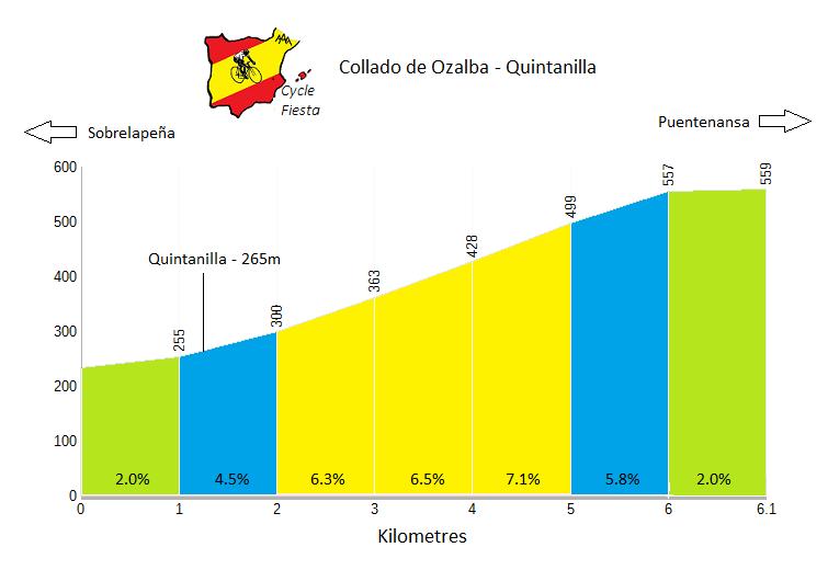Collado de Ozalba - Quintanilla - Cycling Profile