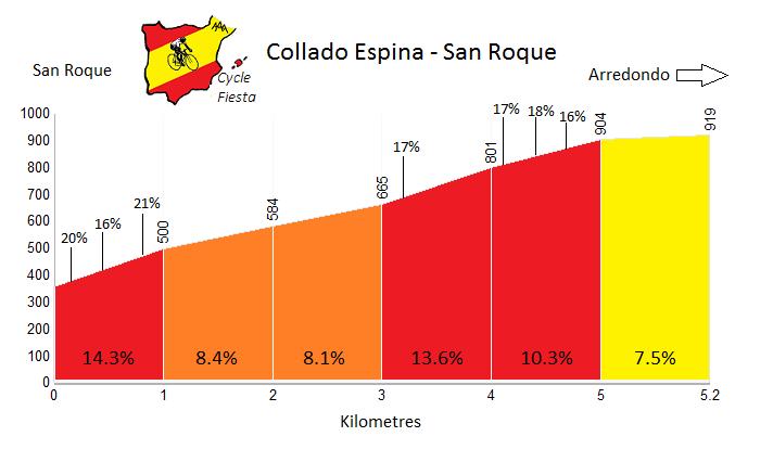Collado Espina - San Roque - Cycling Profile