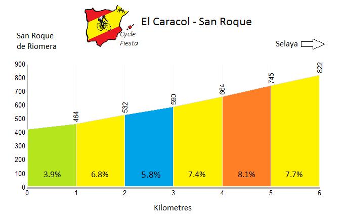El Caracol - San Roque - Cycling Profile