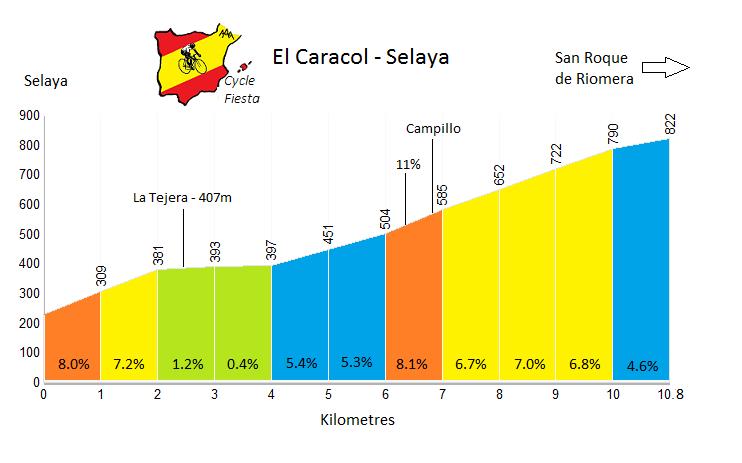 El Caracol - Selaya - Cycling Profile