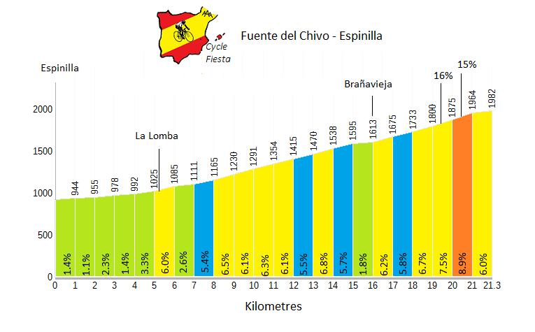 Fuente del Chivo Profile