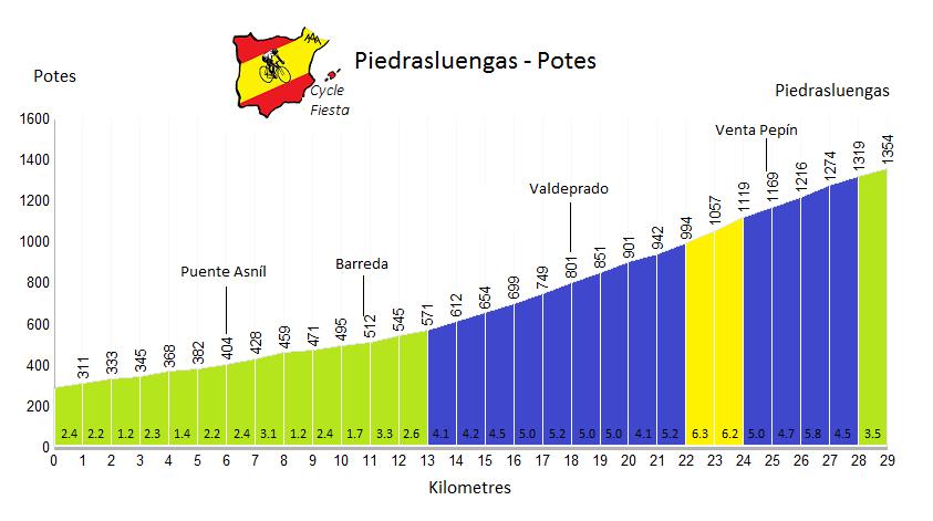 Piedrasluengas  - Potes - Cycling Profile
