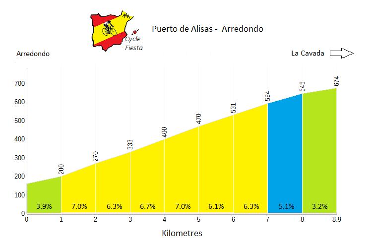 Puerto de Alisas - Arredondo - Cycling Profile