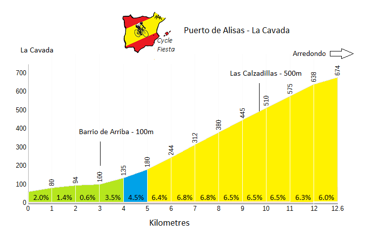 Puerto de Alisas - La Cavada