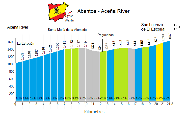 Abantos from Acena - Cycling Profile
