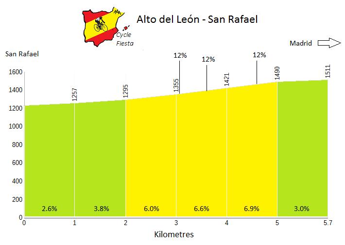 Alto del León from San Rafael - Cycling Profile