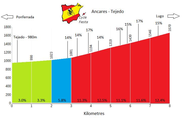 Ancares - Tejedo Profile