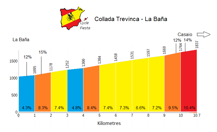 Collada Trevinca from Leon Profile