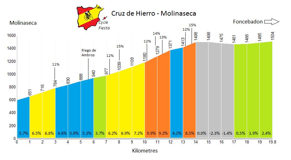 Cruz de Hierro - Molinaseca Profile