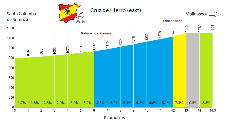 Cruz de Hierro from Santa Colomba - Cycling Profile