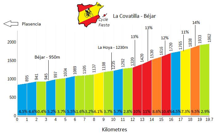 La Covatilla from Riaza - Cycling Profile