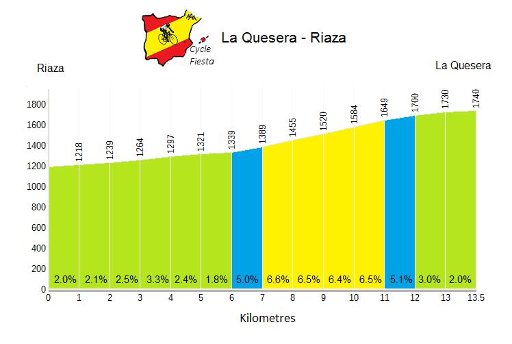Puerto de la Quesera from Riaza - Cycling Profile