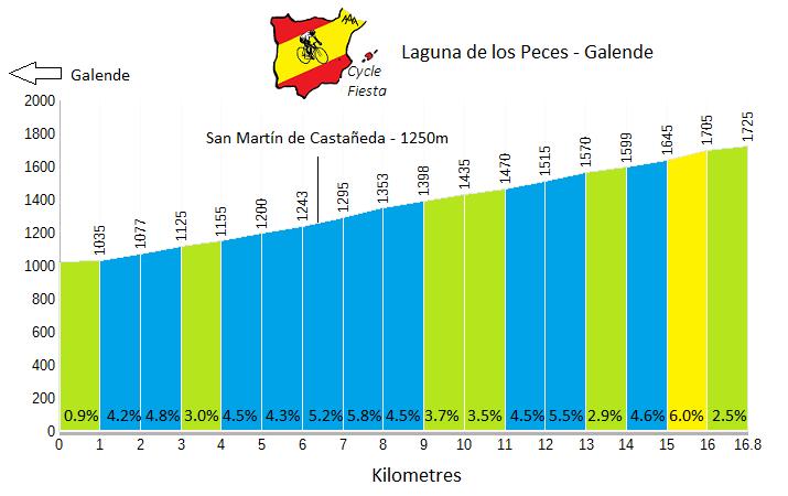 Laguna de los Peces  - Profile