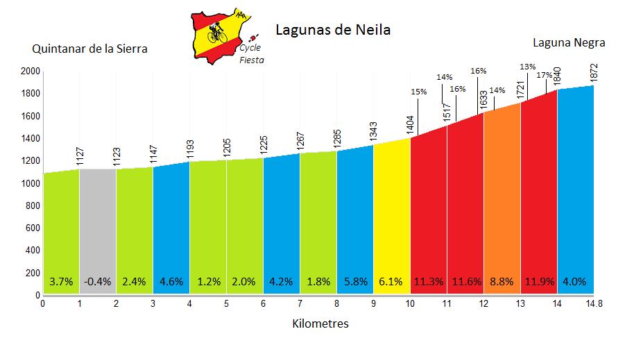 Lagunas de Neila - QuintanarProfile