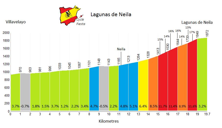 Lagunas de Neila from Villavelayo - Cycling Profile