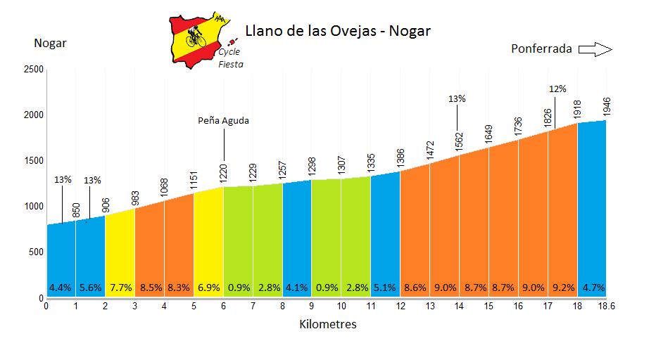 Llano de las Ovejas from Nogar - Cycling Profile