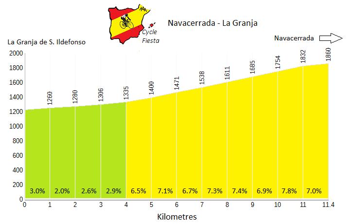 Navacerrada from La Granja - Cycling Profile